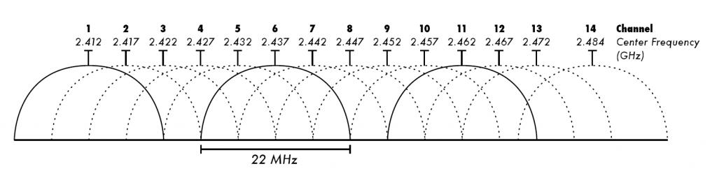 WiFi Network Basics 2.4GHz Wi-Fi channels (802.11b,g_WLAN)